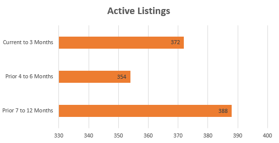 Northern KY MLS Comparable Active Listings (Q3/2015)