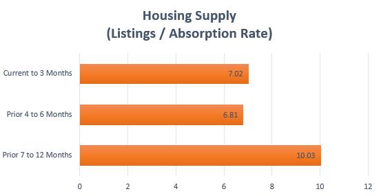 Northern KY MLS Housing Supply (Q3/2015)