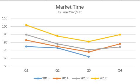Northern KY MLS Days On Market (Q3/2015)