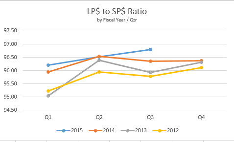 Northern KY MLS List Price To Sales Price Ratio (Q3/2015)