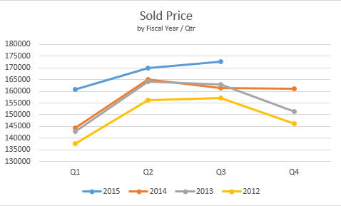 Northern KY MLS Average Sold Price (Q3/2015)