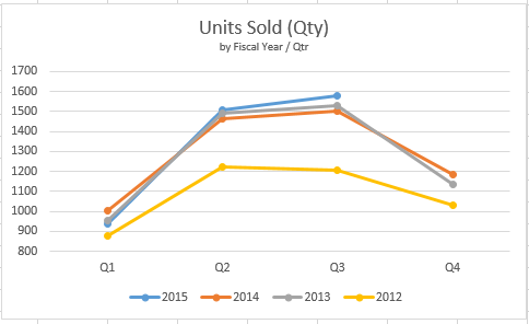 Northern KY MLS Sold Units (Q3/2015)