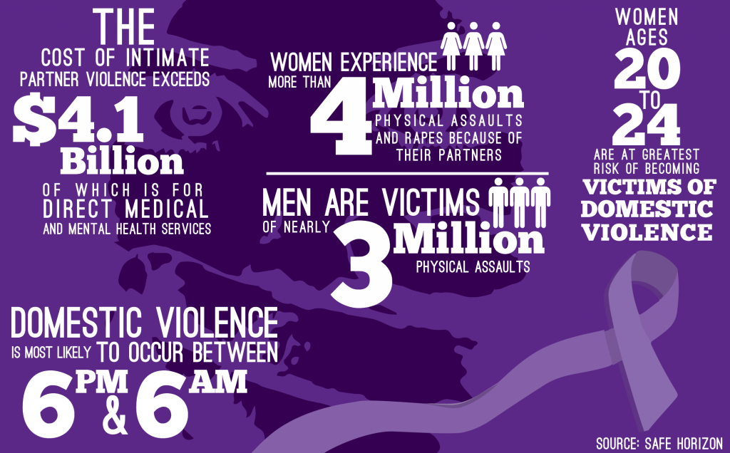 Abuse Awareness- Helping others  in our communities &  breaking stigma Domestic%20violence%20stats