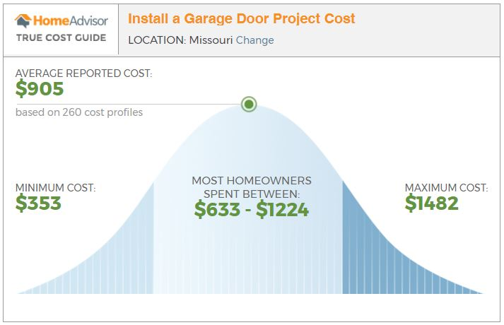Answers To Your Garage Door Repairs Replacement Cost Questions