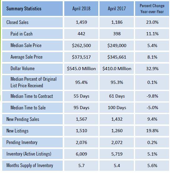 April 2018 Real Estate numbers for SW FL