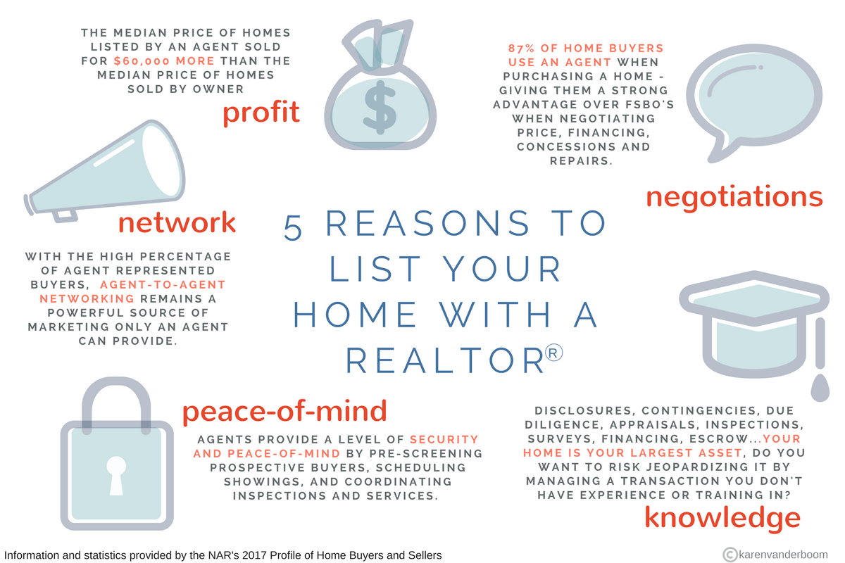 how to list a home for sale by owner