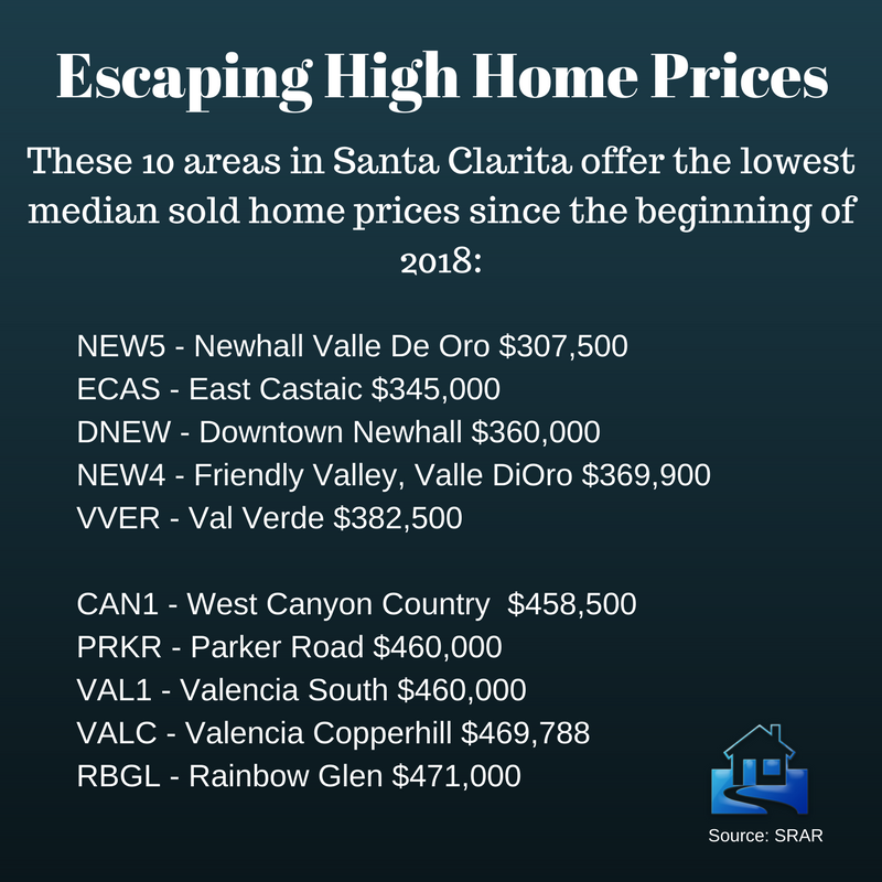 Escaping high condo prices