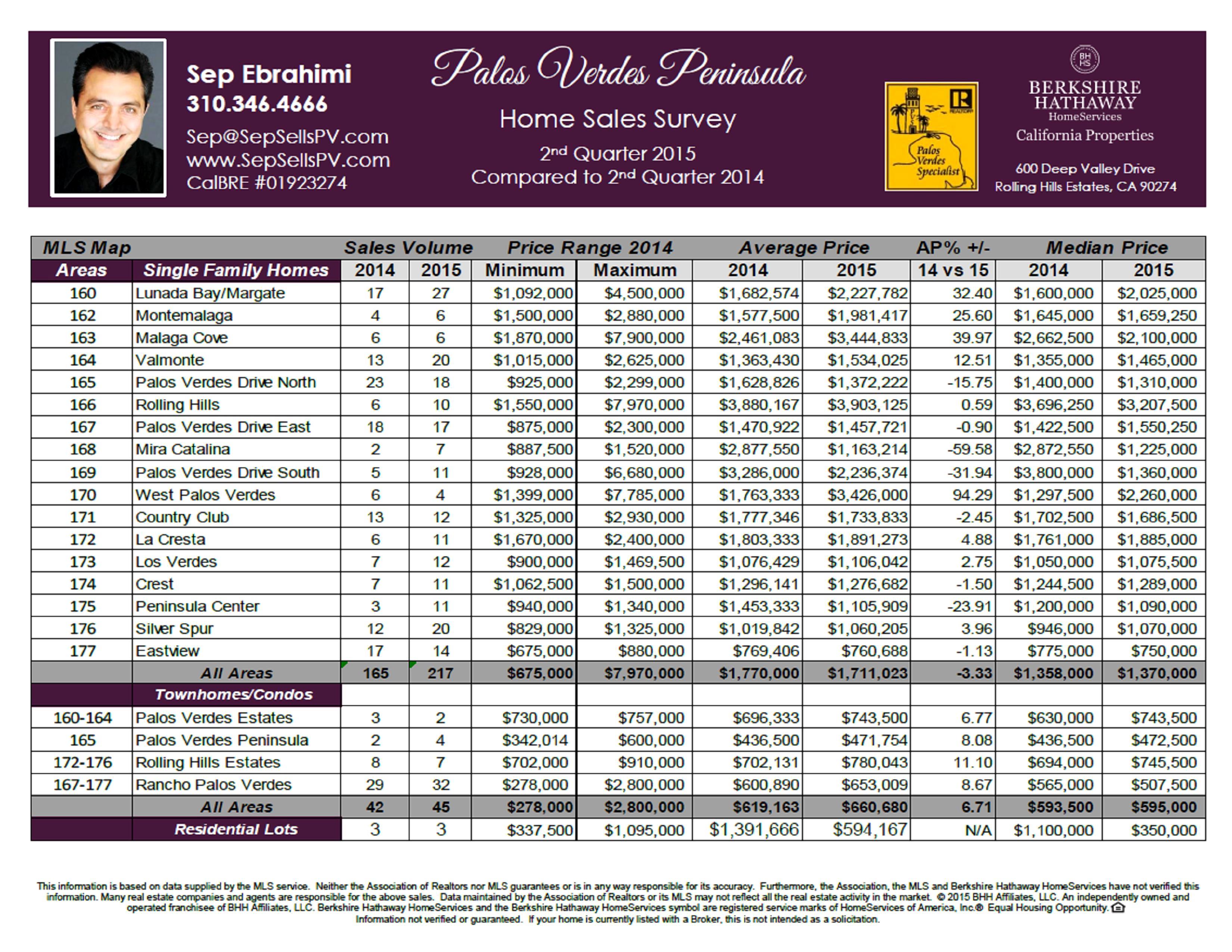 Palos Verdes 2nd Quarter 2015 Stats