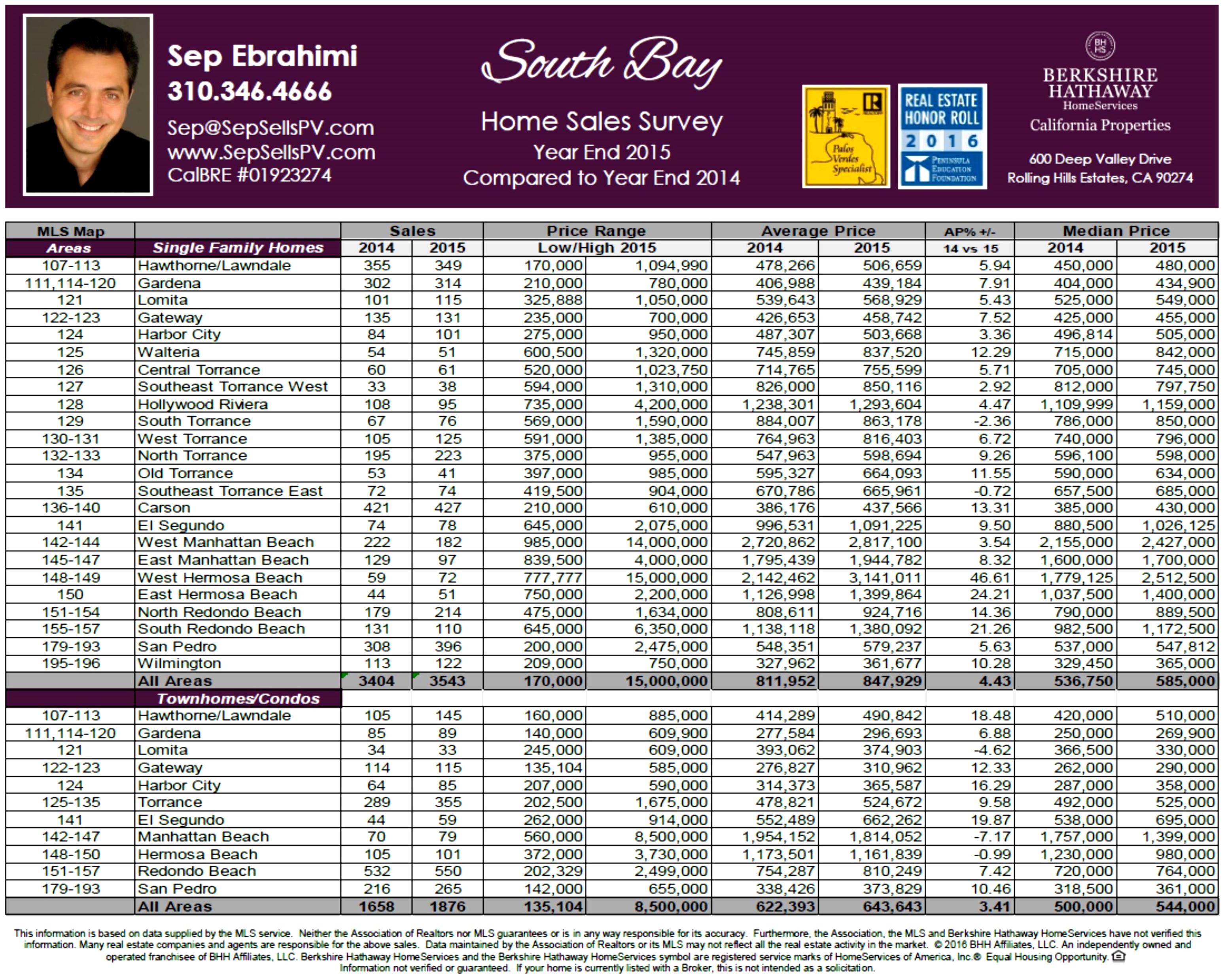 2015 Southbay Real Estate Stats