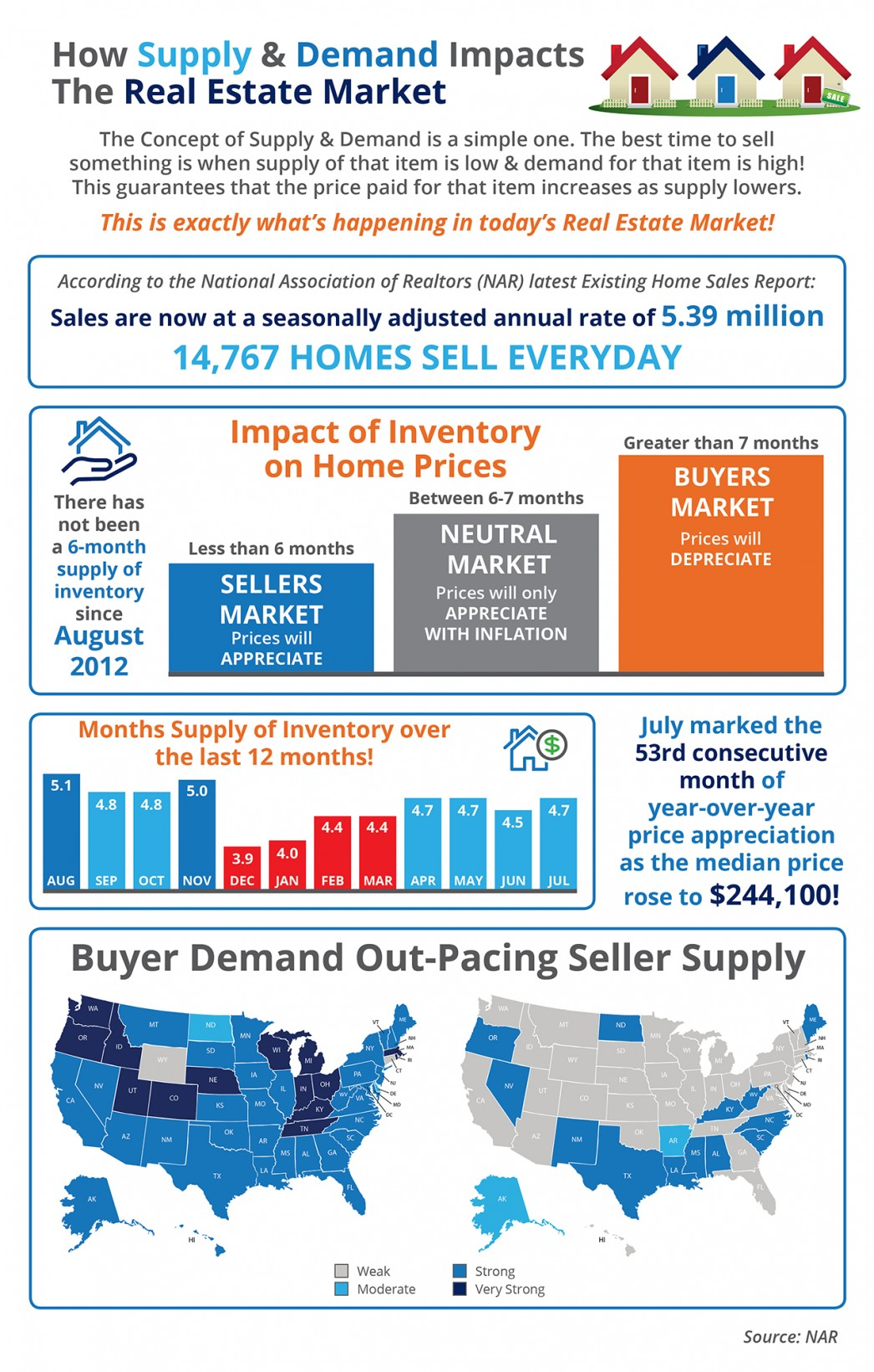 How supply and demand impacts real estate values