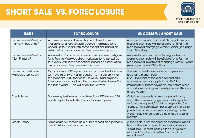Foreclosue vs Short Sale