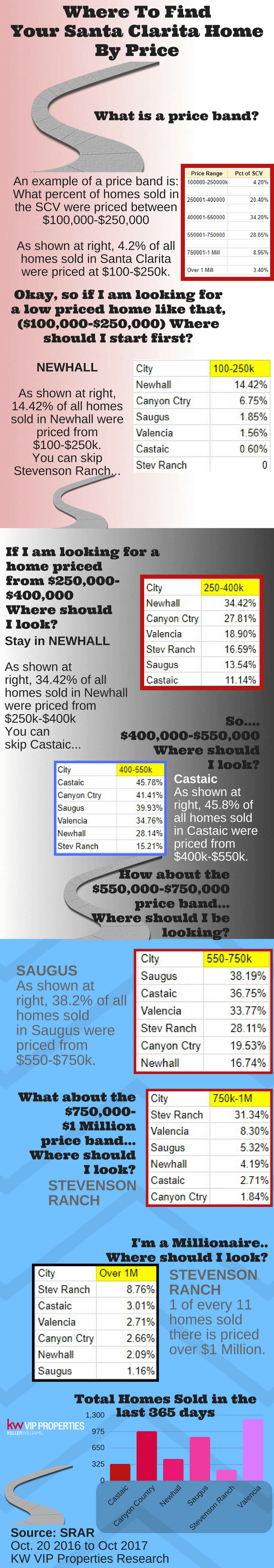 Where To Find  Your Santa Clarita Home By Price