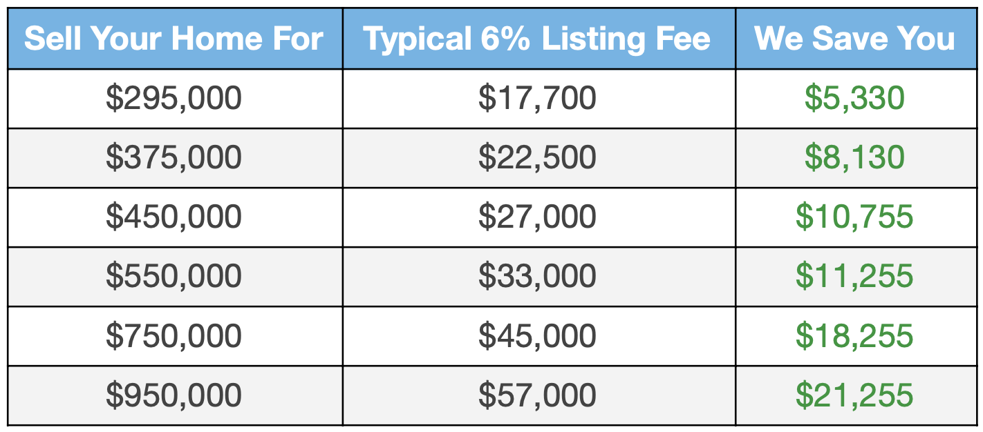 image of discount realtor commission savings table