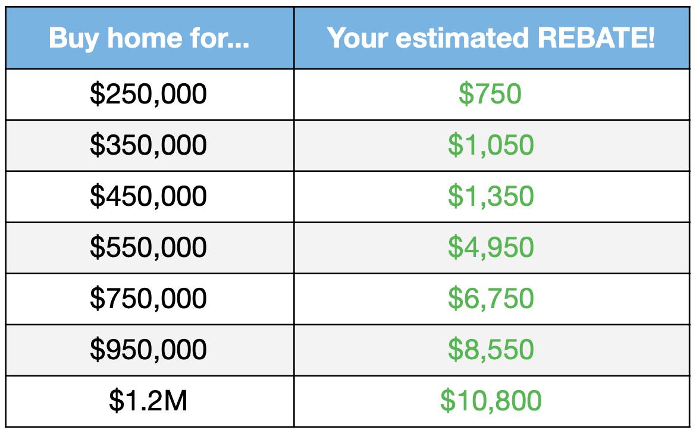 image of realtor commission rebate estimate for austin