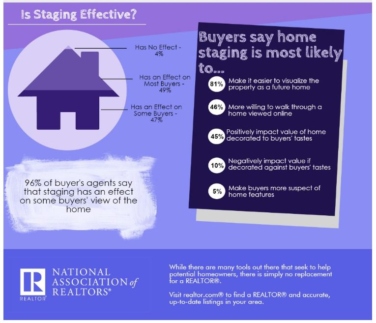 Is Staging Effective?....Yes it is...