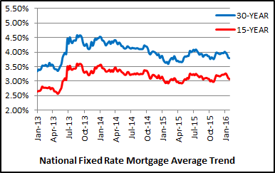 The 15 year fixed rate mortgage this week averaged 3 07 percent with