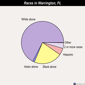 Warrington racial breakdown Pensacola Florida