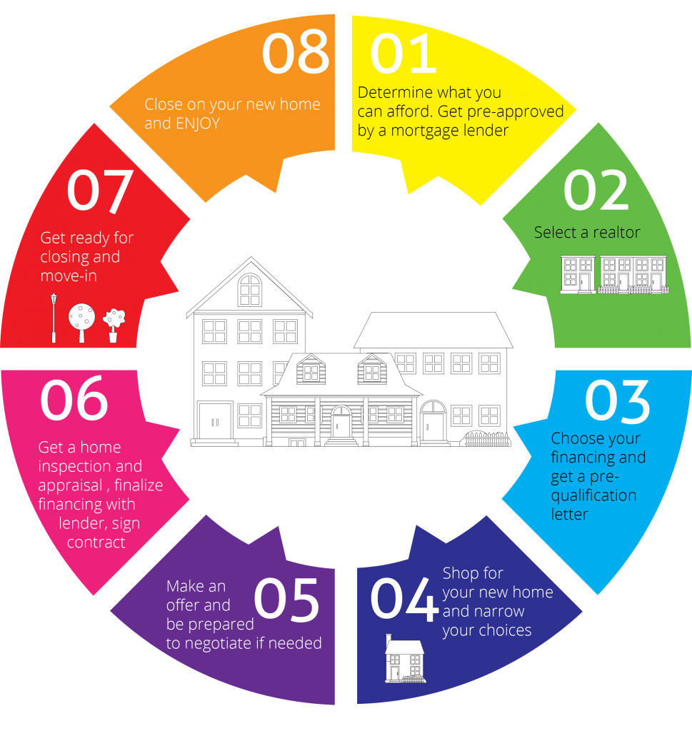 Home buying process coldwell banker elite for Best apps for buying a home
