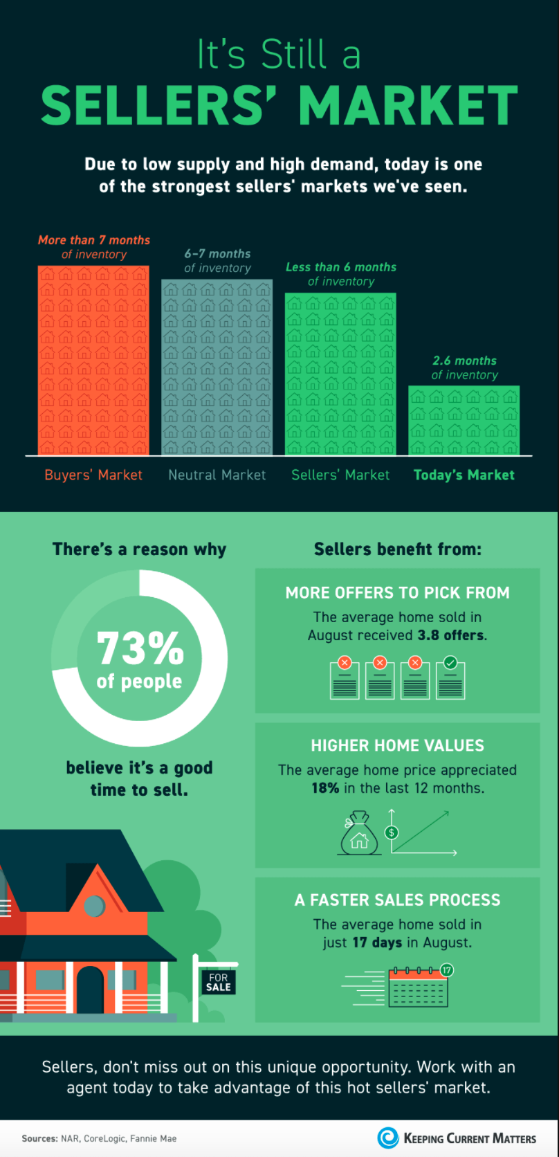 Sellers Market Infographic