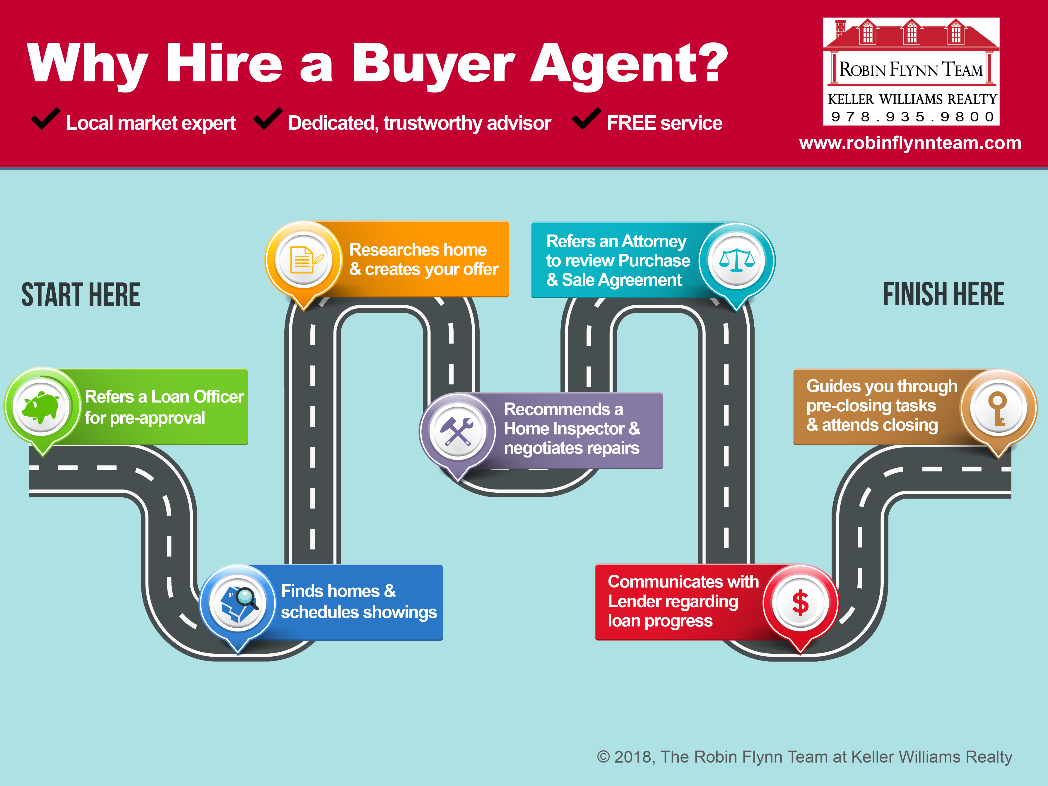 Why Hire a Buyer Agent