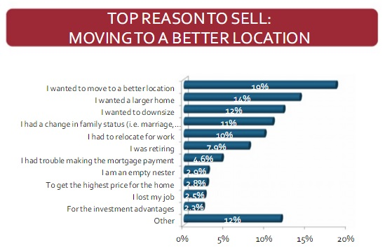Top reasons to sell home listed. better location was biggest reason
