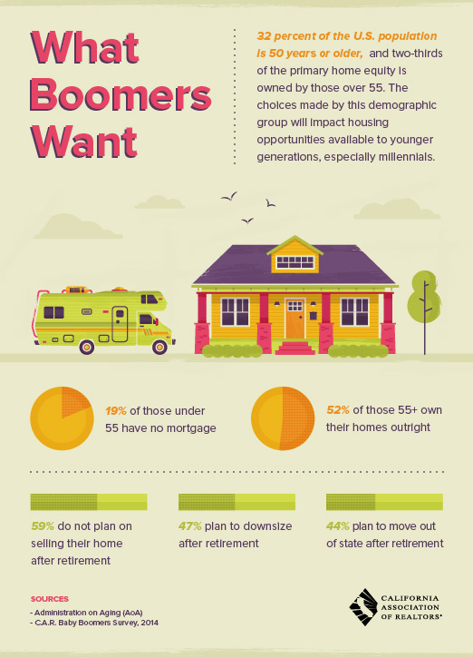 infographic of what baby boomers want out of real estate