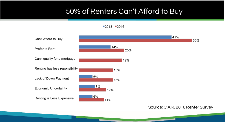 50% of renters can not afford to buy