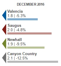 housing supply for real estate in santa clarita, ca january 2017