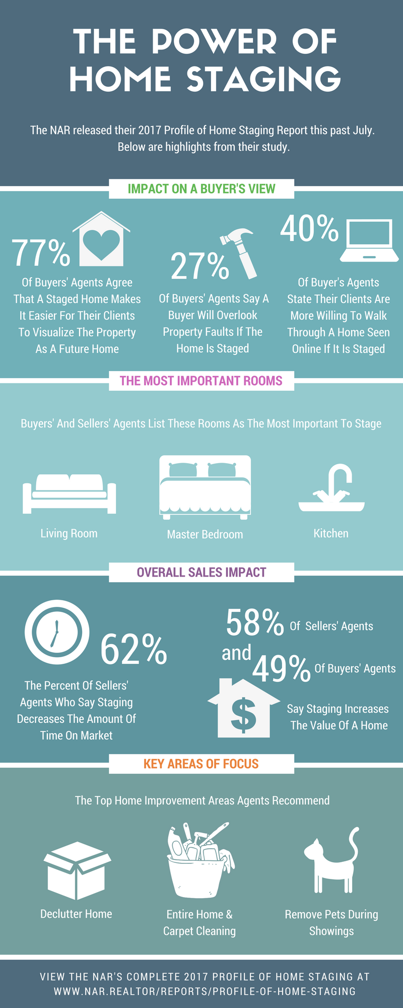 The Power of Home Staging - Megan Kumming