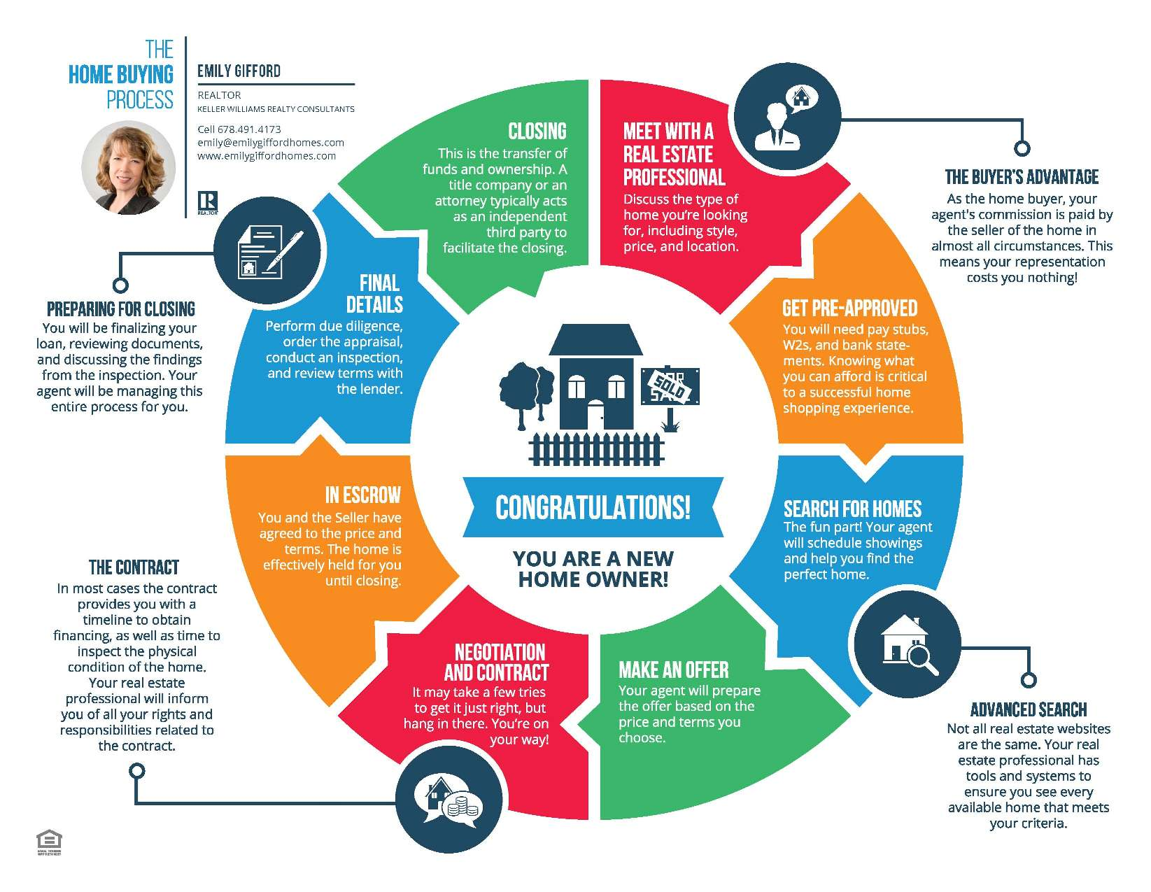 Emily Gifford Homes - Keller Williams Realty Consultants - Home Buyer's Map