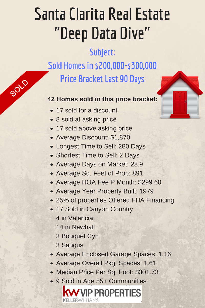 everything you wanted to know about scv homes 200 400k