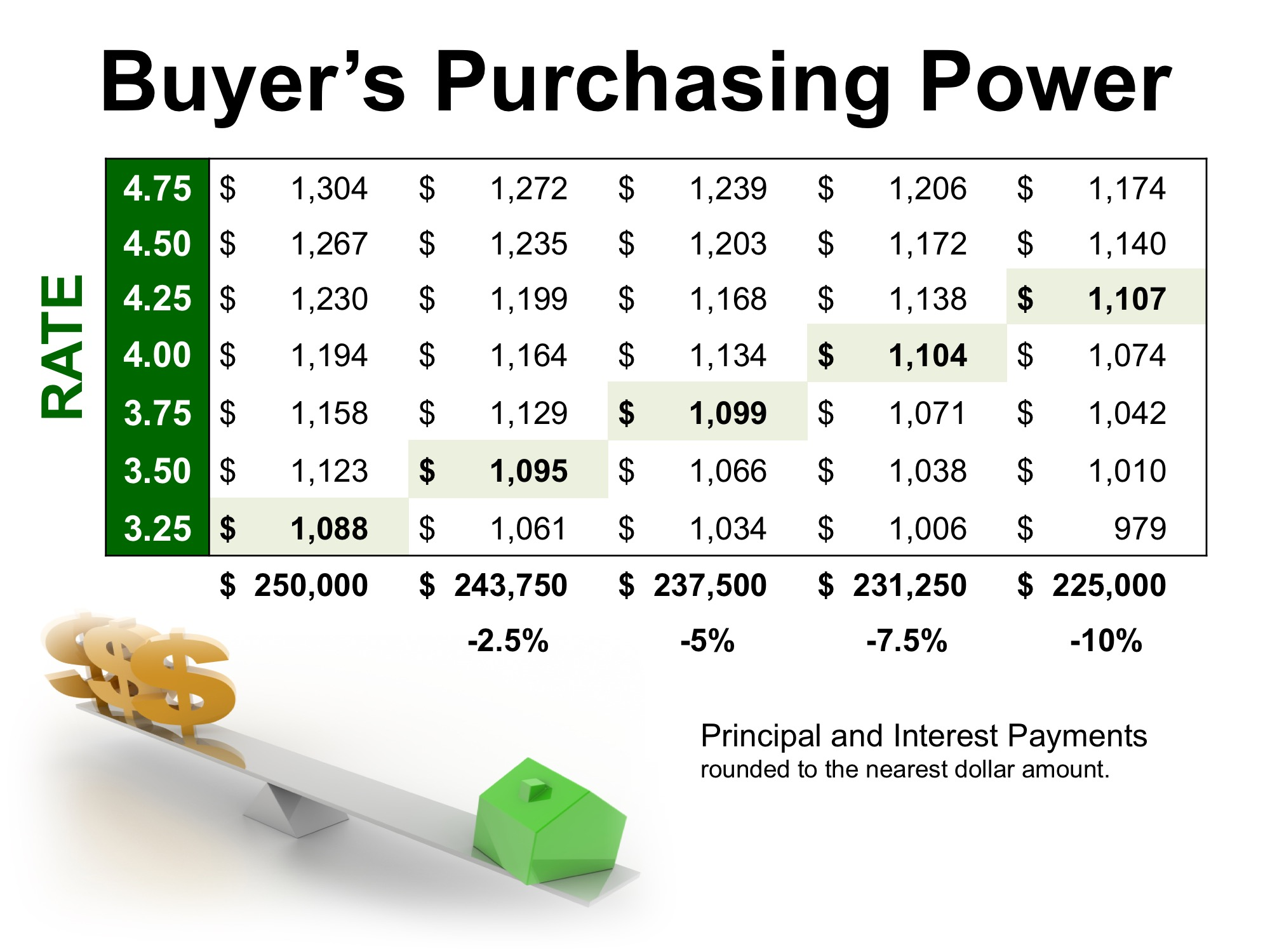 Purchasing power when buying a home