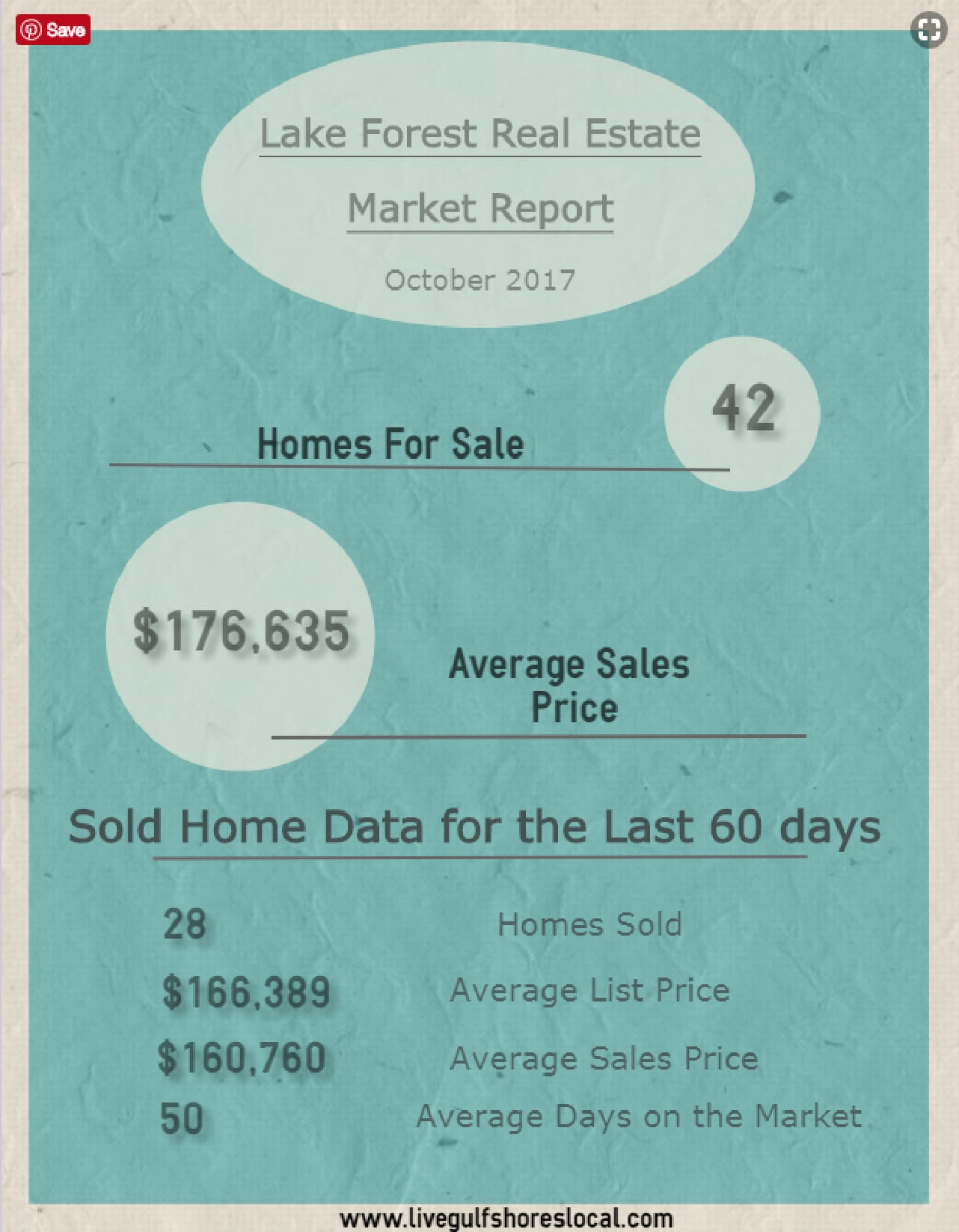 Lake Forest market report