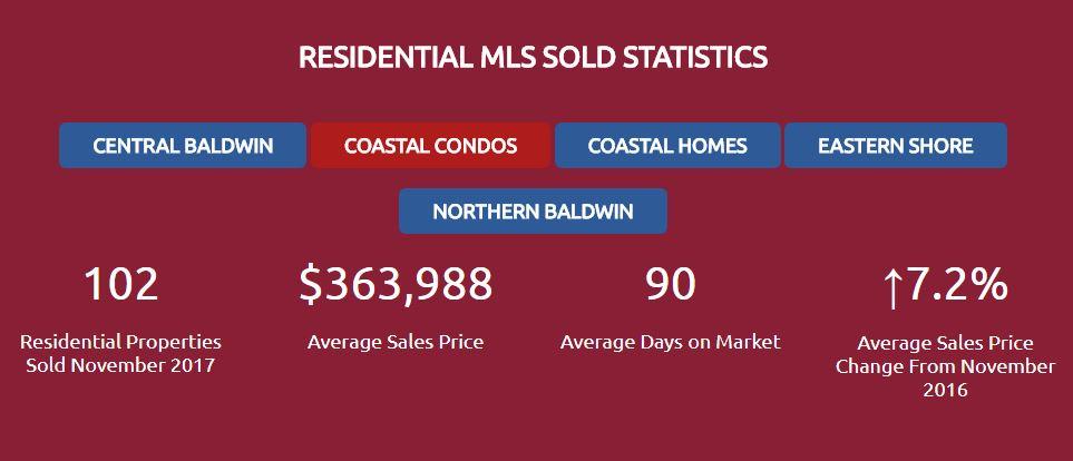 Baldwin Co. MLS Stats