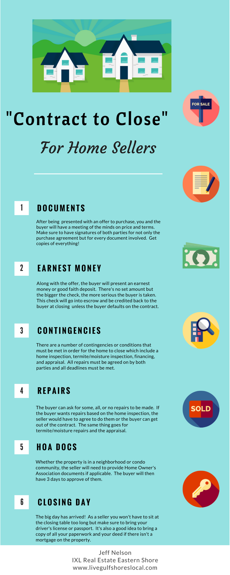 Contract to Closing Infographic