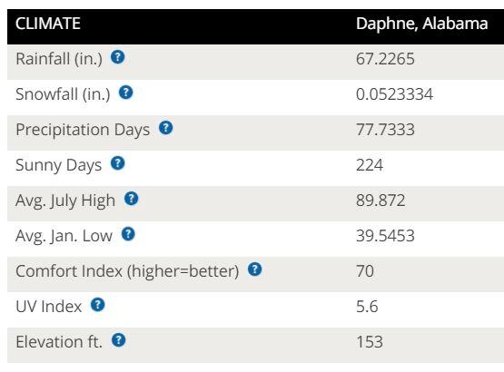 Daphne Climate
