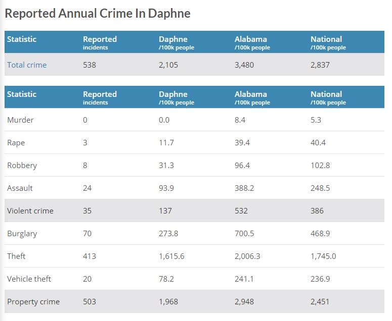 Daphne Crime