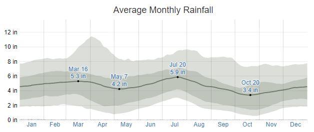 Daphne Rainfall