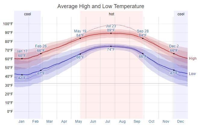 Daphne Temperature