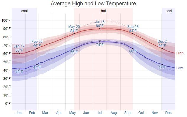 Spanish Fort Ave Temperature