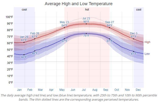Foley Average Temperature