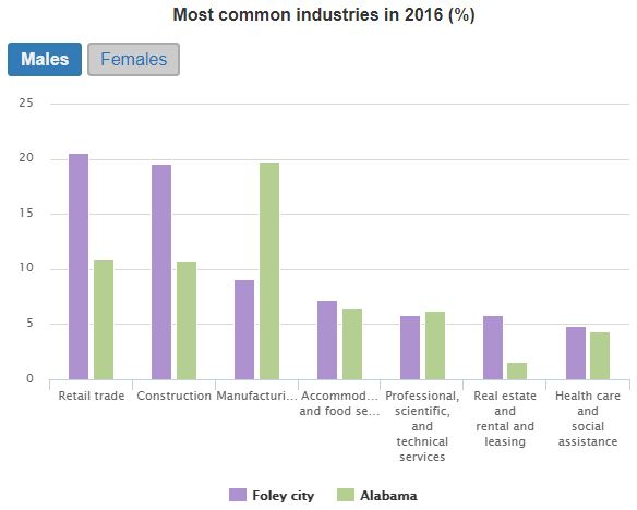 Foley Jobs by Industry