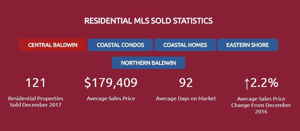 Baldwin Residential Sold Homes