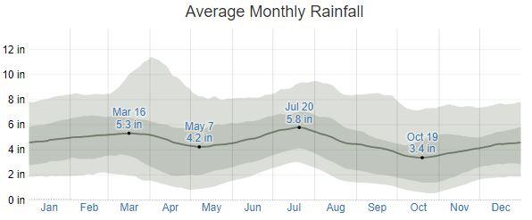 Spanish Fort Ave Rainfall