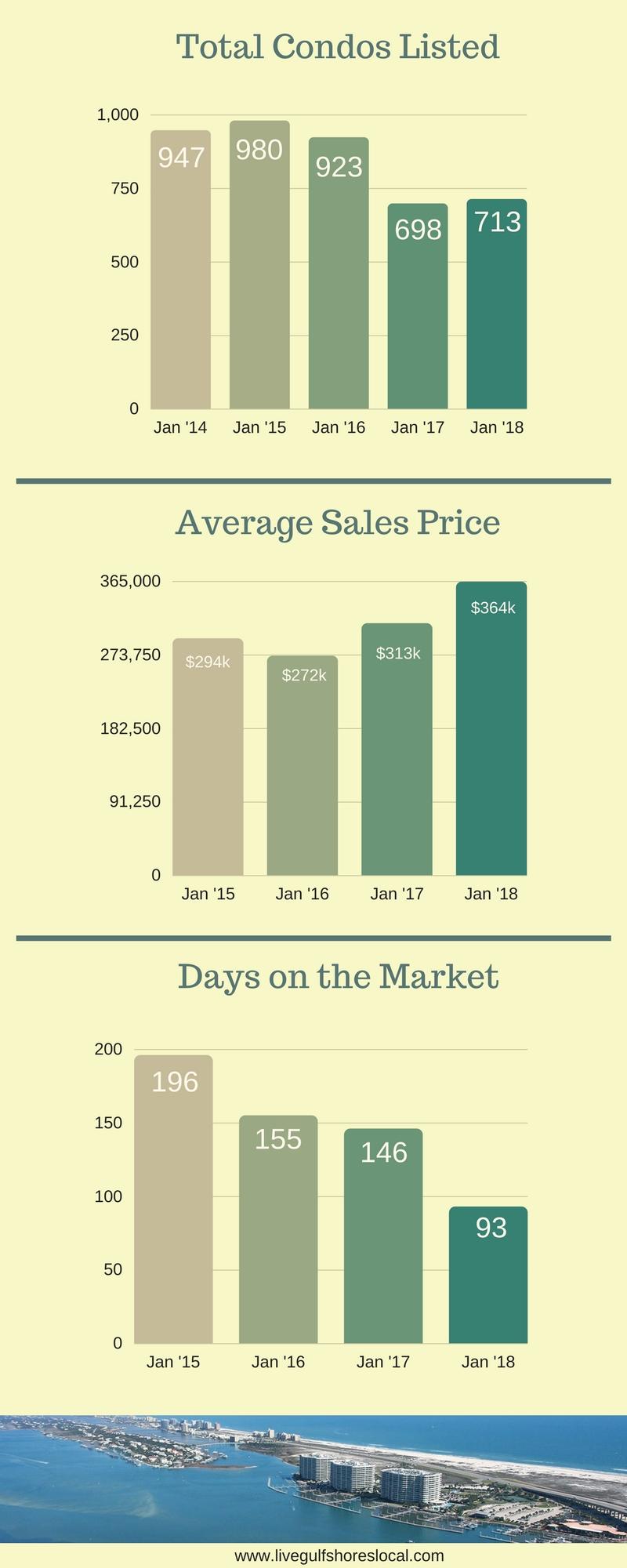 Alabama Gulf Coast Condo Sales