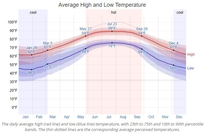 Orange Beach Average Temperature
