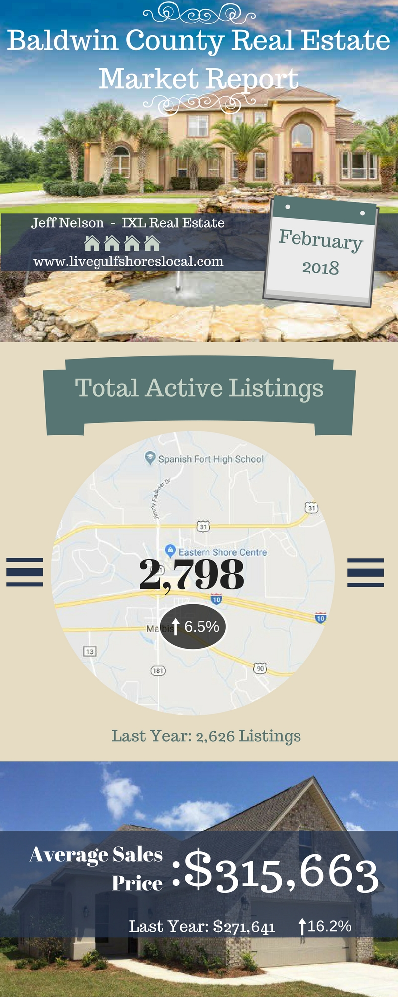 Baldwin County Real Estate Update - Feb 2018