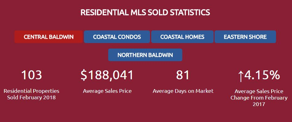 Residential real estate sold Baldwin County Feb 2018
