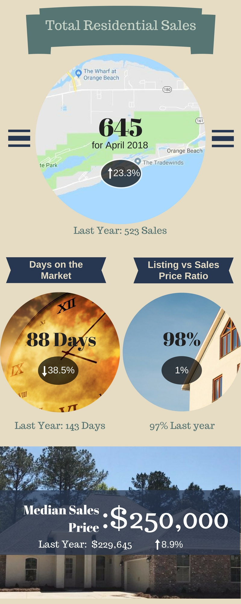 Baldwin County Real Estate Market Update Infographic - April 2018