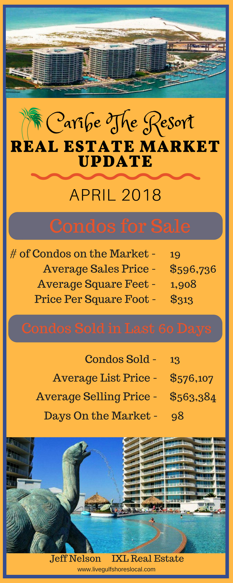Caribe Resort Real Estate Market Update - April 2018